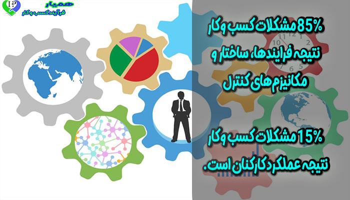 سیستم سازی در کسب و کار دمینگ